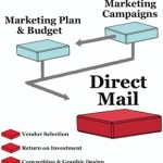Successful Direct Mail Marketing Campaign Available at Integrity Print