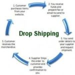 A Beginners Guide To Start Dropship Business